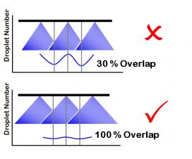 Pattern Overlap