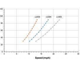 Speed pressure relatuionship