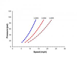 Speed - Pressure