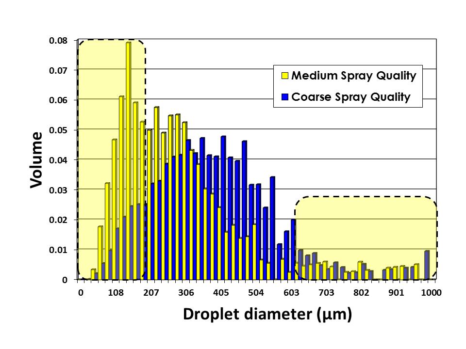 Spray Quality Comparison
