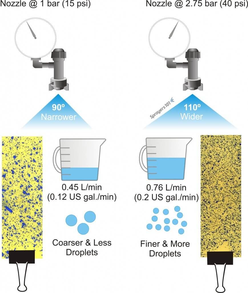 Pressure affects all aspects of spray quality. Using a flat fan nozzle as an example, a lower pressure increases the median droplet diameter, reduces the droplet count, reduces the nozzle rate and typically reduces the spray angle. Alternately, a higher pressure decreases the median droplet diameter, increases the droplet count, increases the nozzle rate and typically increases the spray angle. Always plan to operate a nozzle in the middle of its recommended range so it can handle small changes in pressure during spraying (such as from a rate controller, or changing PTO speeds on hilly terrain).