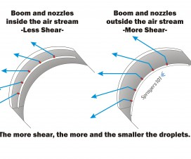 The more acute the angle between air and spray, the more air-shear. This results in higher numbers of finer droplets.