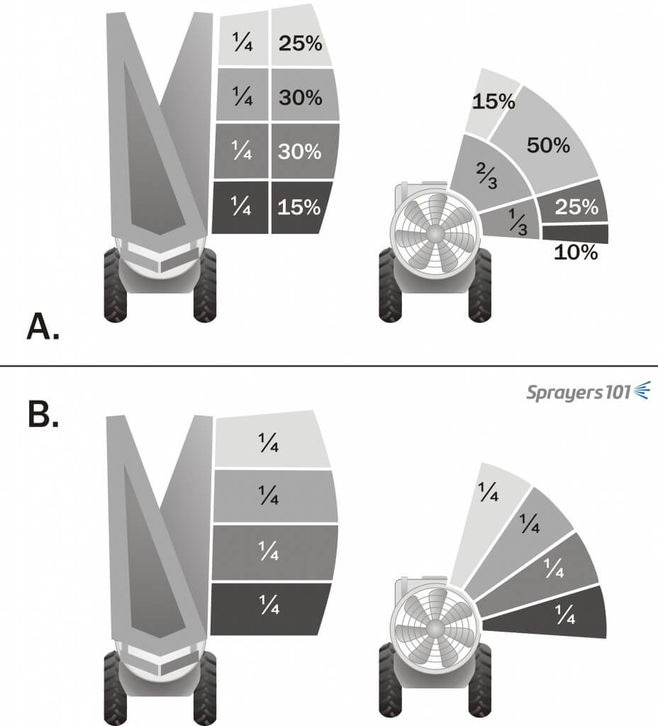 (A) Suggested spray distribution for airblast sprayers on classic spindle apple trees. (B) If the canopy is of uniform depth and nozzles are approximately the same distance-to-target, such as a vine or high-density apple, spray distribution should also be uniform (i.e. each nozzle sprays the same rate). These distributions may change when there is fruit to protect.