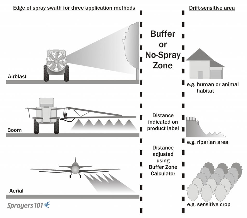 Buffer zones or No-Spray zones physically separate the end of the spray swath for the nearest downwind sensitive area.