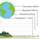The Earth's Atmosphere. The illustration of the Earth is to scale, but the landscape is not. Our focus in on the Surface Boundary Layer.