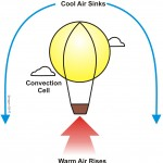 A hot-air balloon is a metaphor for convection cells that create thermal turbulence.