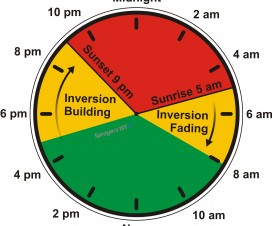 Inversions occur to some extent every day. It's the intense and prolonged inversions we want to be especially aware of. On this hypothetical 24 hour clock, we see the inversion fades in the morning and grows in intensity through the evening. Do you spray in the morning or at night? Be mindful or pollinating insects, but when there's a strong inversion, consider night/morning spraying over evening/night.