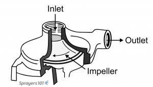 There are three types of sprayer pump commonly found in Ontario airblast sprayers. This is a Centrifugal.
