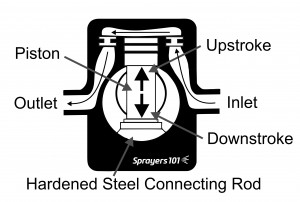 There are three types of sprayer pump commonly found in Ontario airblast sprayers. This is a Piston.
