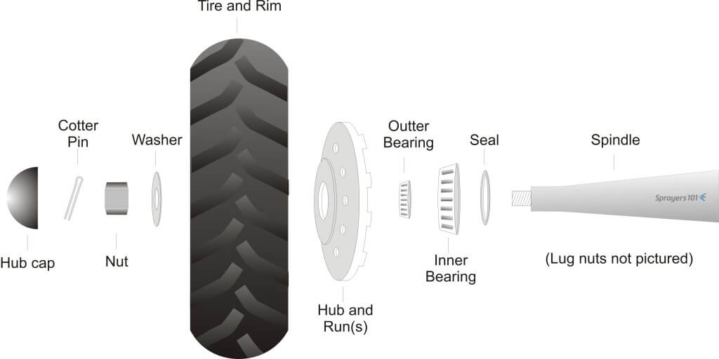 Exploded diagram of typical airblast sprayer wheel assembly.
