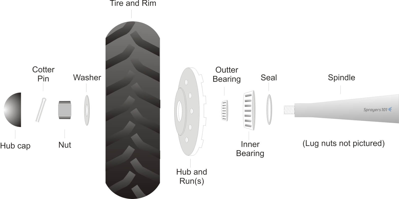 sprayer wheel maintenance sprayers 101 rh sprayers101 com truck wheel hub diagram car wheel hub diagram