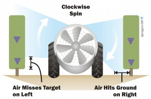 Without effective straightening vanes, some radial fans skew the air. Air hitting the ground can stir up leaf litter and dust, and may be a waste of spray. When it misses the lower part of a target, efficacy may be reduced.