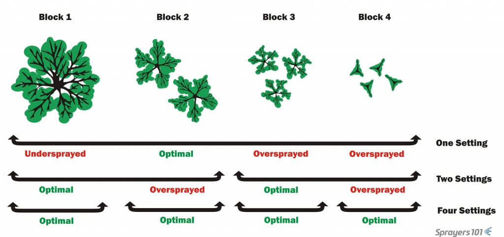 Imagine an operation with four blocks of cherry trees, each very different in area-density due to age, variety, pruning, rootstock, etc. (shown here top-down). If an airblast sprayer had only a single calibration, larger trees would be under-sprayed, and smaller trees would be over-sprayed. If the blocks were grouped by size and the sprayer was adjusted to match the larger blocks, two blocks would receive optimal spray coverage and two would be over-sprayed. With a unique calibration for each block, all trees would receive optimal coverage. It's up to the spray operator to decide the best approach for their operation.