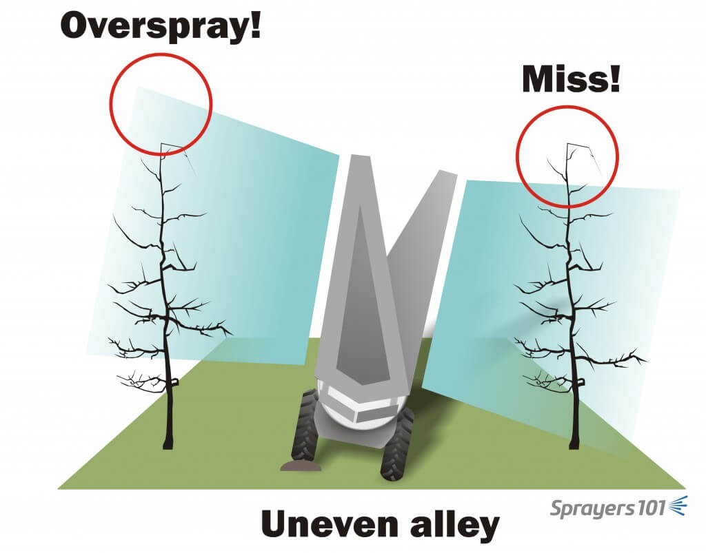 The perils of towers on uneven ground. For towers to be effective, the tower must be at least as tall as the target. When the target is only slightly higher than the tower, some sprayer operators install an additional nozzle body on the top deflector plate to extend the reach.