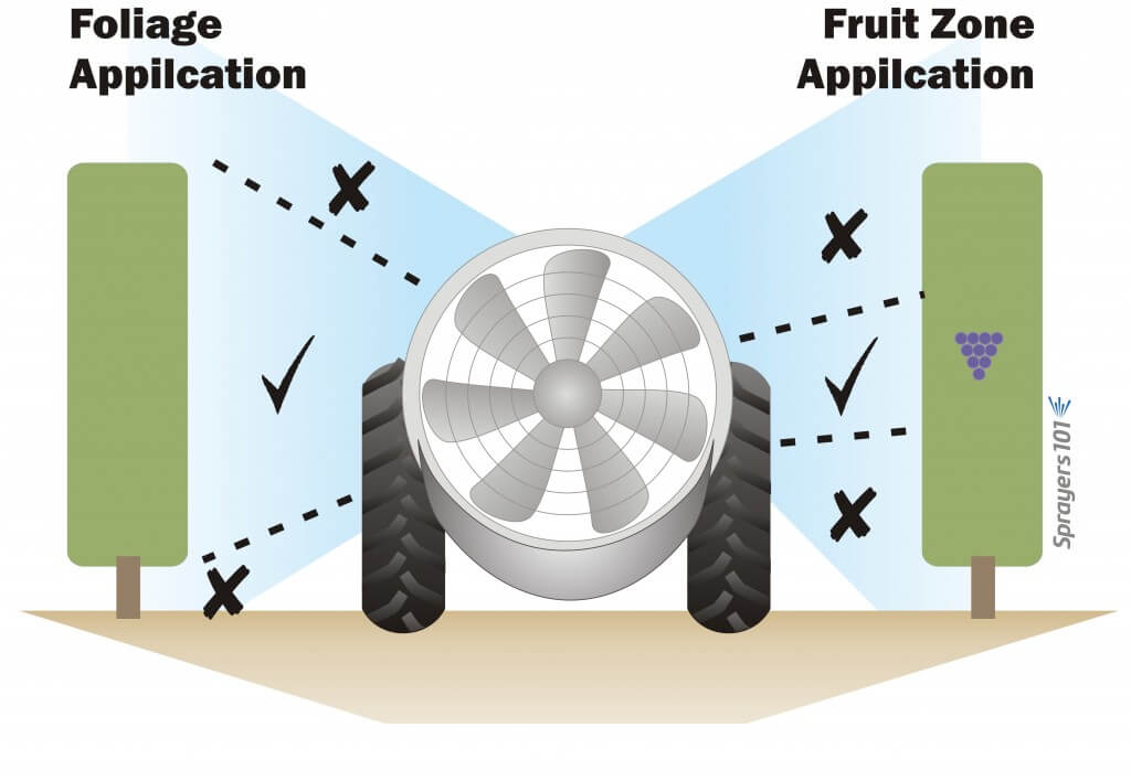 Turn off nozzles that are not spraying the target. The target may be the full canopy or a specific area like a fruit zone.