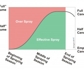 Graph 1: The line represents the leaf area in a canopy increasing over the growing season. The volume of the spray providing coverage is indicated in green. Spraying the same volume throughout the season means a lot of over-spray (red) early in the season. The target simply isn't there yet.