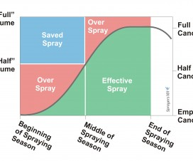 Graph 2: Use one set of nozzles and/or pressure setting to spray less early in the season. Change sprayer output about midway through the season, or as required by canopy development. This has the potential to save a lot of spray (blue) without compromising spray coverage. Note that the first volume should give sufficient coverage to reach mid-season, and the second volume should be sufficient to reach the end of the spraying season. If you only achieve minimal coverage during adjustments, you may not have enough to provide suitable control later on.
