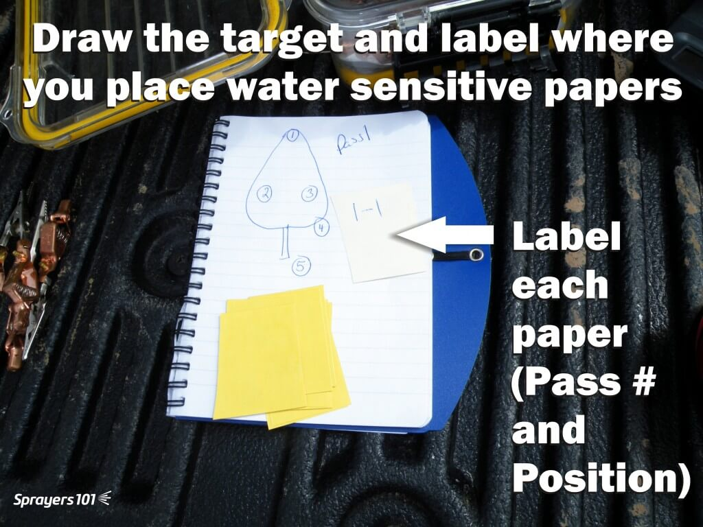 Create a simple drawing of the target. Number positions on the drawing that correspond to where you plan to place the papers.