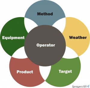 The six elements of effective and efficient airblast application