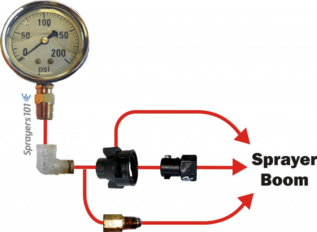 There are many ways to install a gauge onto a nozzle body. Here are three examples of common fittings.