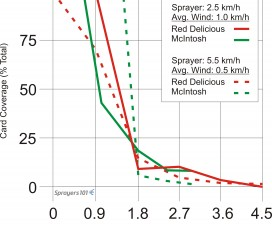 Notice that the slower ground speed (solid lines) deposited more drops per cm2 than the faster ground speed (broken lines).