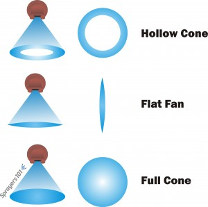 Three common spray shapes for airblast sprayers: hollow cone, full cone and occasionally, flat fan.