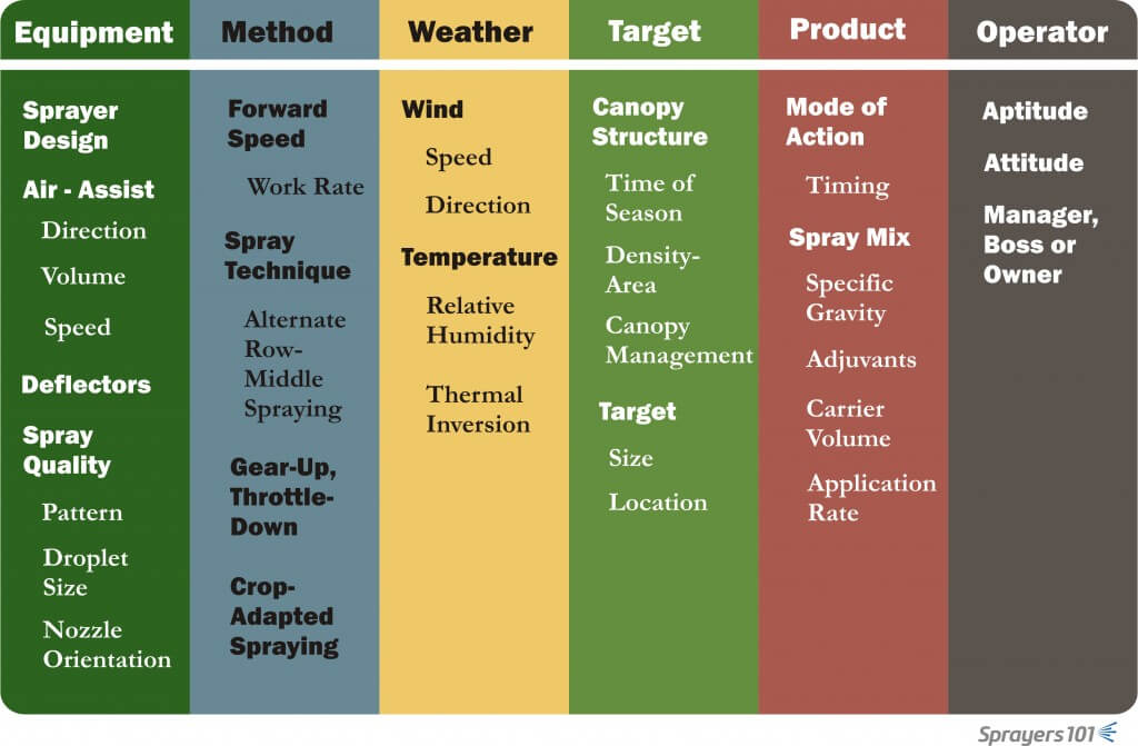 The expanded six elements of effective and efficient airblast application.