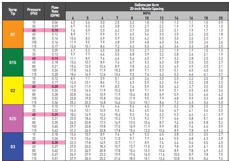 Hypro Calibration Chart