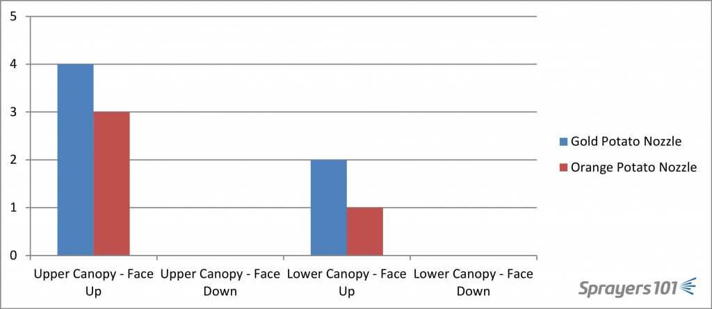 Spray volume comparison. Cumulative spray coverage achieved in four positions, on two plants per nozzle. Low-to-no coverage = 0. Moderate coverage = 1. High-to-excessive coverage = 2.