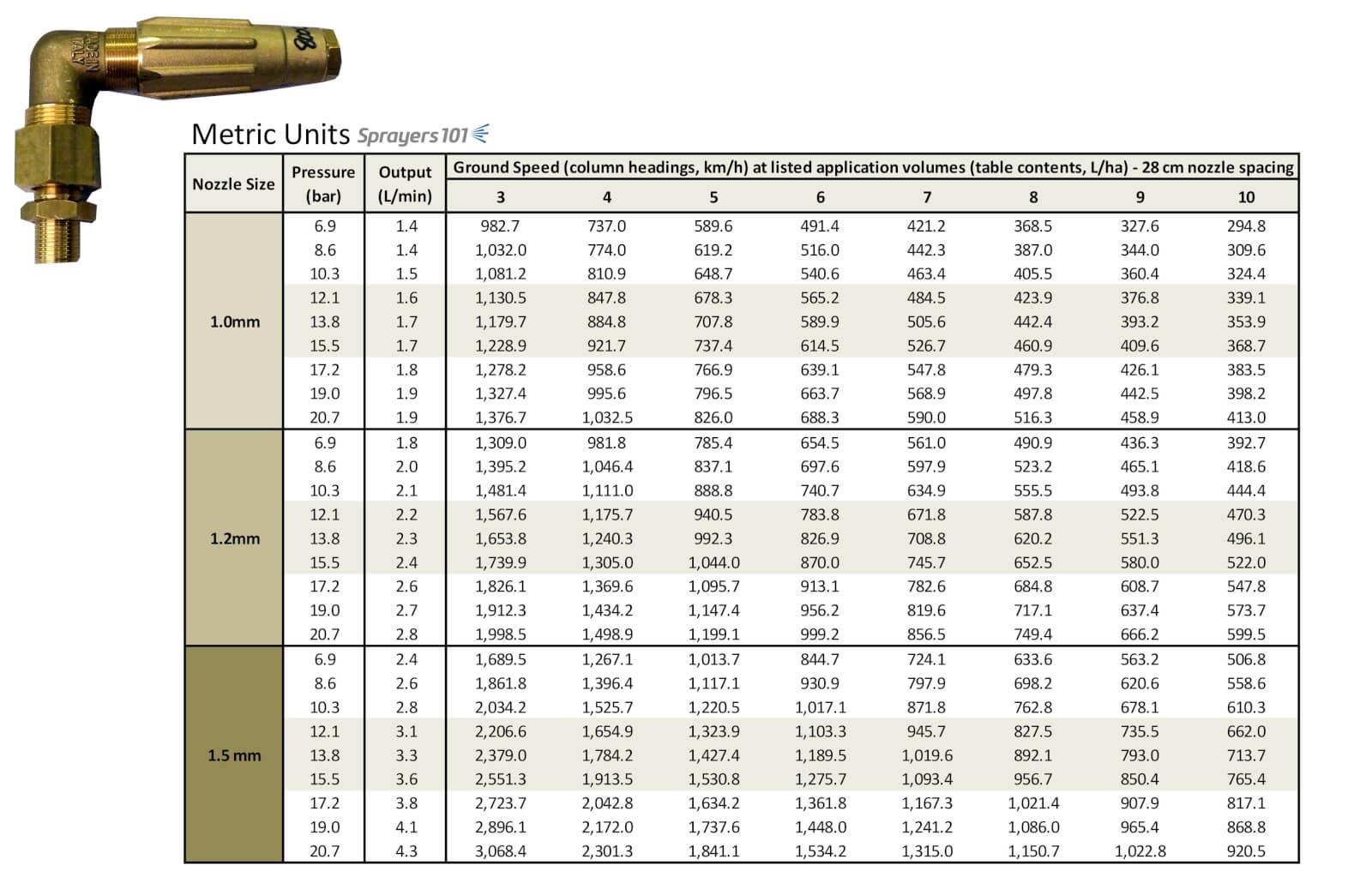 Arag microjet rate tables   Sprayers 101