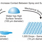 The level of physical contact between spray droplet and target can be increased by chemical spread, which employs adjuvants such as non-ionic spreaders to reduce surface tension, or by mechanical spread which uses smaller droplets in higher numbers. Image inspired by a Dramm presentation at the 2014 Canadian Greenhouse Conference.