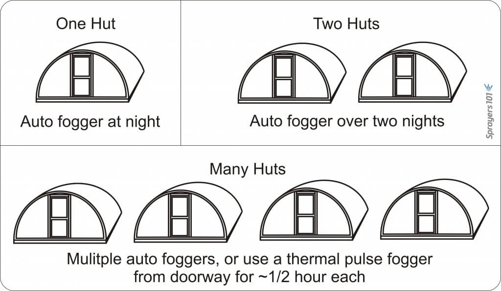 Know when to use a pulse fogger versus an auto fogger. Auto foggers are convenient because the operator can set them and leave. However, in the case of multiple huts, it is more efficient and timely to use a thermal pulse fogger.
