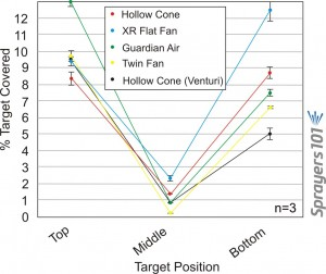 Figure 4. Average percent coverage for five different nozzle types at 280 L/ha (30 US g/ac) and 16 kph (10 mph). Bars represent standard error.
