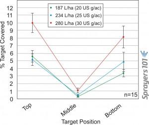 Figure 2. Combined average percent coverage for five different nozzle types at 187 L/ha (20 US g/ac), 234 L/ha (25 US g/ac) and 280 L/ha (30 US g/ac) at a ground speed of 16 kph (10 mph). Bars represent standard error.