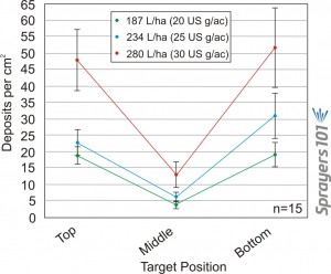 Figure 1. Combined average deposits per cm2 for five different nozzle types at 187 L/ha (20 US g/ac), 234 L/ha (25 US g/ac) and 280 L/ha (30 US g/ac) at a ground speed of 16 kph (10 mph). Bars represent standard error.