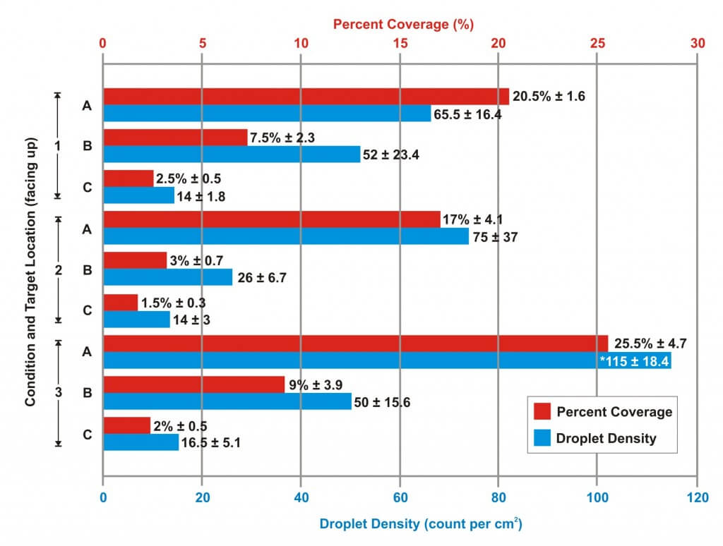 Figure 3 – Average percent coverage (red) and droplet density (blue) for upward-facing water-sensitive papers in three canopy depths for each of three conditions. Averages rounded to the nearest 0.5 and Standard Error is indicated. * indicates significance with 95% confidence.
