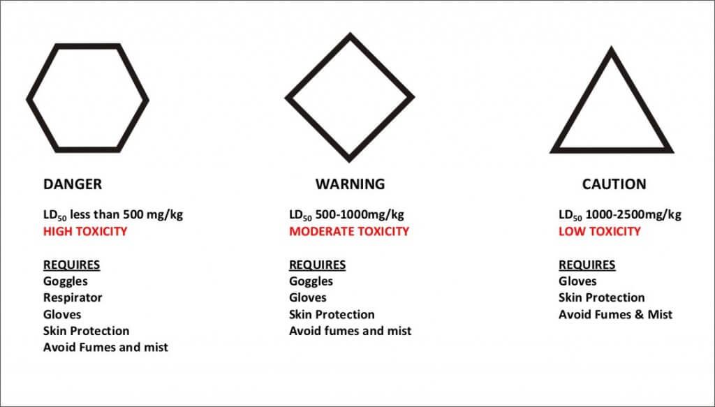Degree of Risk and Hazard Symbols