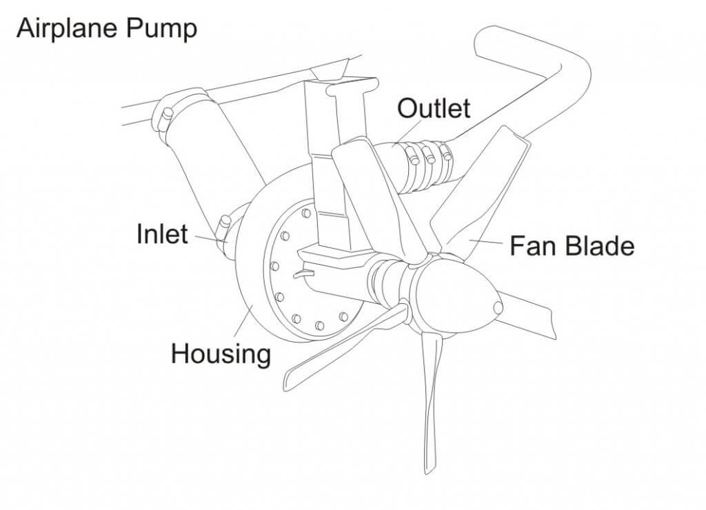 Figure 4 - Airplane Pump