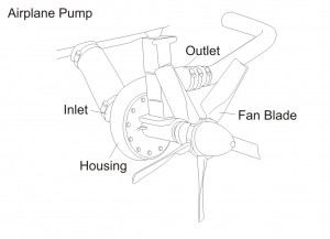 Figure 4 - Airplane Pump