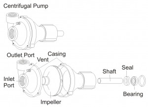 Pumps For Applying Crop Protection Products Sprayers 101