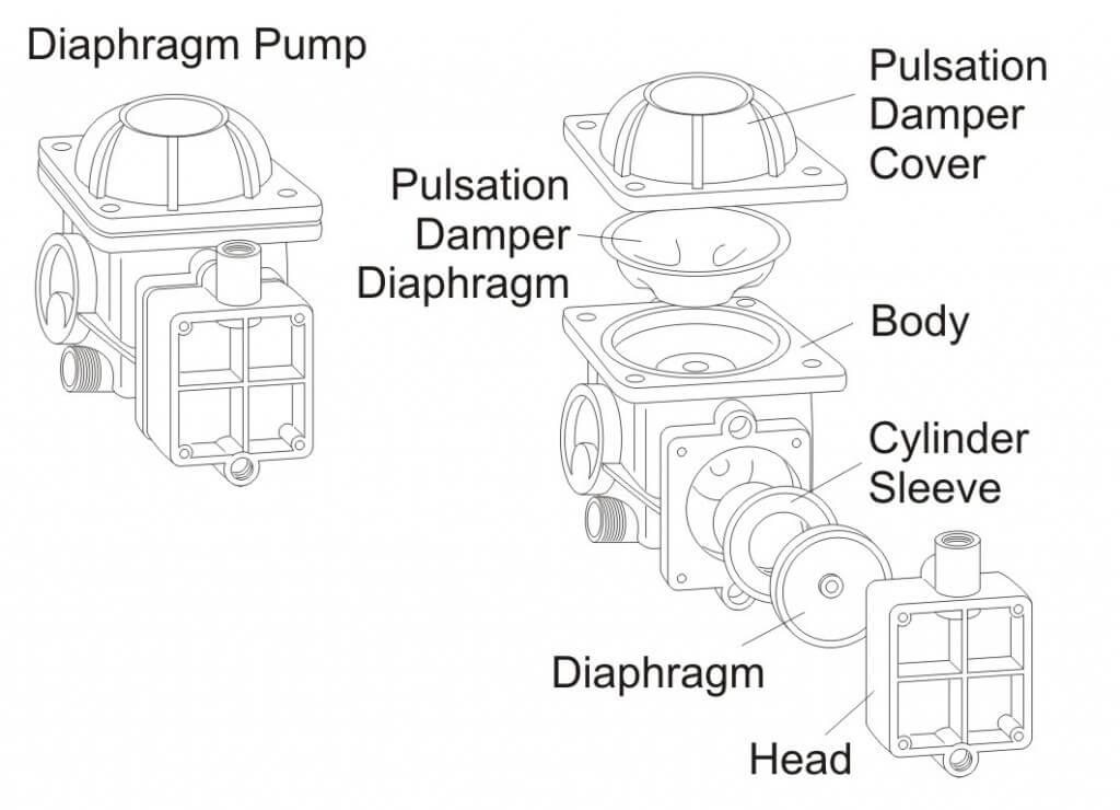 Figure 5 - Diaphragm Pump