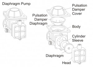 Figure 5 - Diaphragm Pump