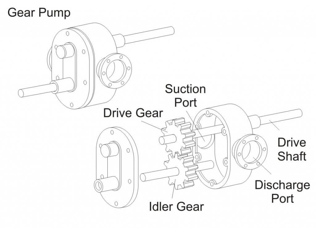Figure 9 - Gear Pump