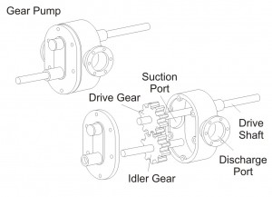 Figure 9 - Gear Pump