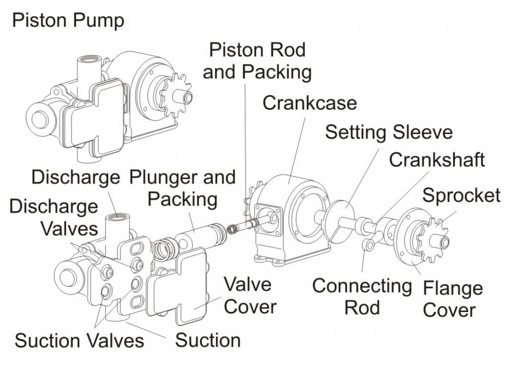 Pumps for Applying Crop Protection Products | Sprayers 101