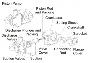Figure 7 - Piston Pump