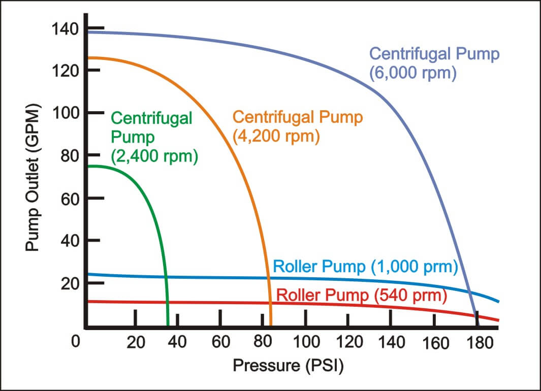 Figure 2 - Centrifugal Pump