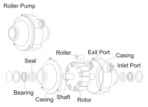 Figure 1 - Roller Pump