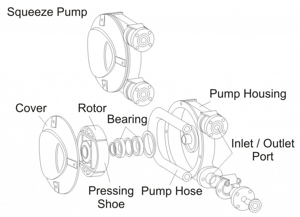 Figure 10 - Squeeze Pump