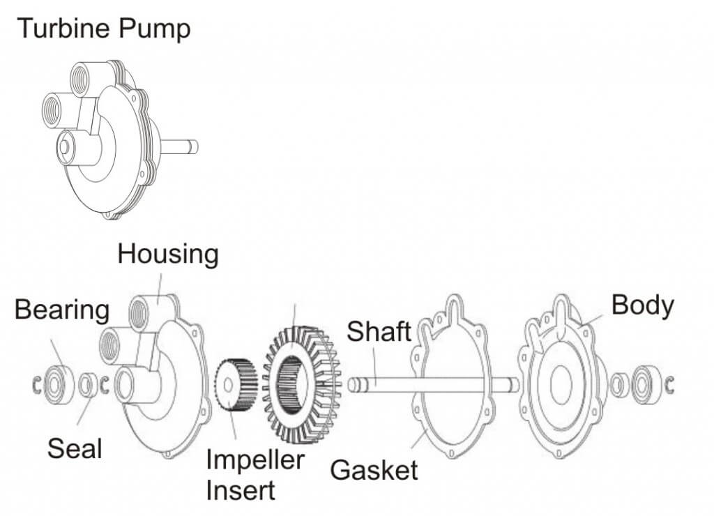 Figure 8 - Turbine Pump